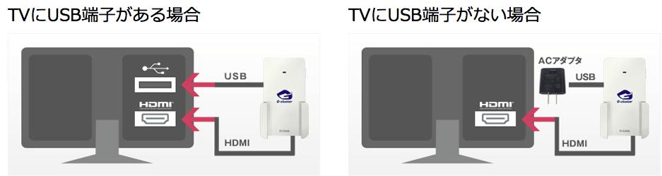 ゲーム機をテレビと接続する(設置する) | ご利用ガイド | G-cluster 2016-08-18 15-16-56