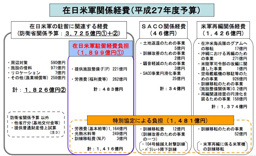 在日米軍関係費