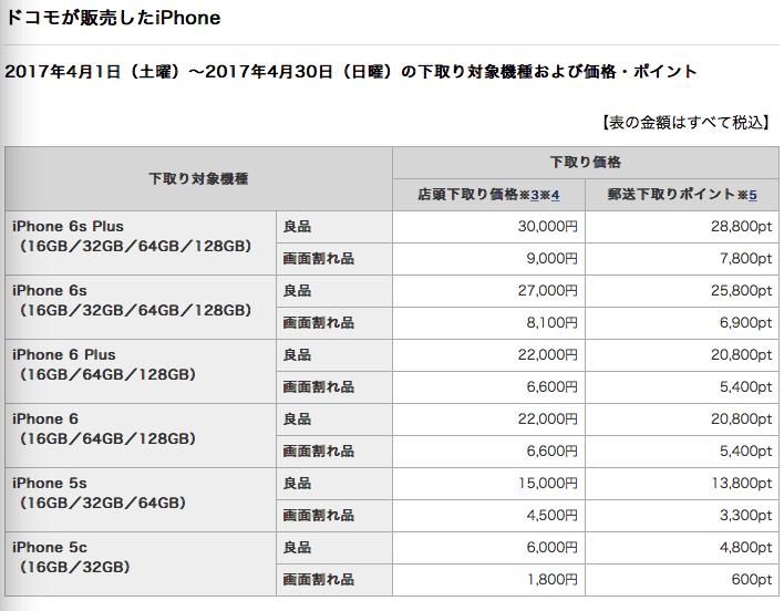 ドコモのiPhone下取り条件