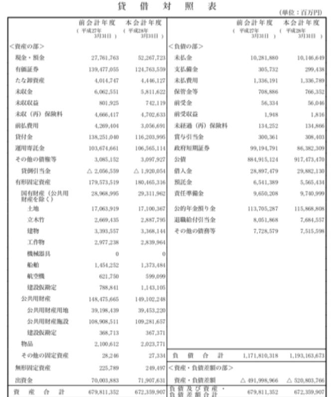 国の貸借対照表