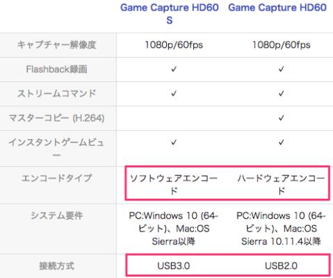 elgato game capture HD60S 違い