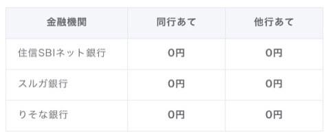 money tap 手数料