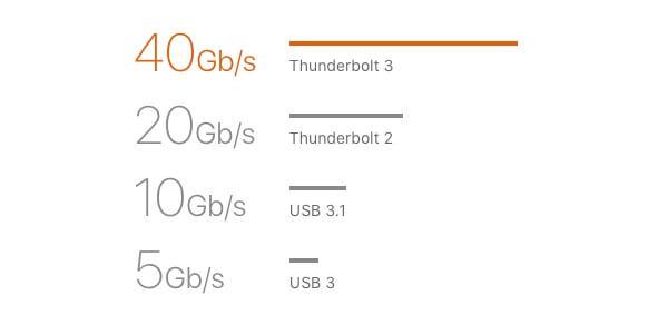 Thunderbolt3の転送速度
