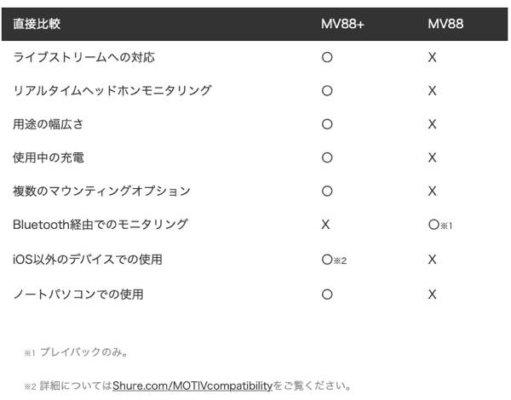 https://www.shureblog.jp/shure-notes/mv88-versus-mv88-video-kit-pro-audio-on-the-go/