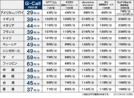 G-call 国際電話 料金