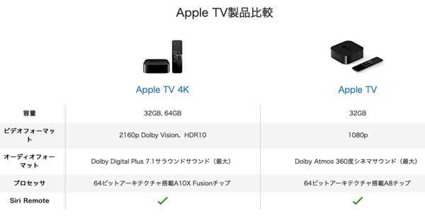 Dolby Atmosとは?【Apple TVを購入して思ったこと】