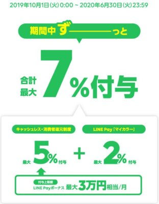 LINE Payは最大7%還元なので合計12%還元