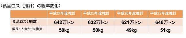 国民一人当たり、年間に50kgの食品ロス
