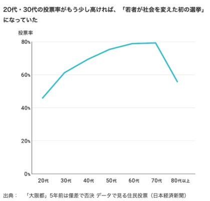 大阪都構想 年代別 投票率